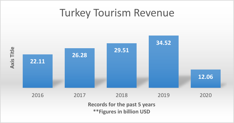 Turkey Tourism Statistics 2019 VS 2020 The Goal for 2021